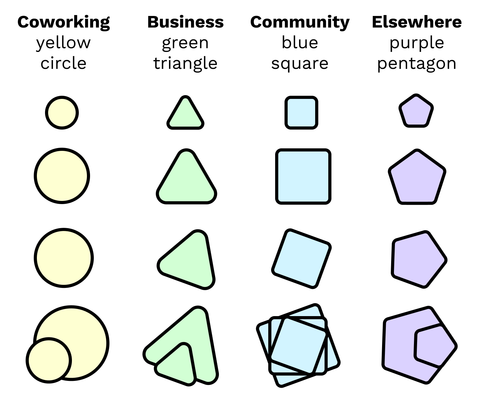 coworking is a yellow circle, business is a green triangle, community is a blue square, and elsewhere is a purple pentagon